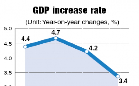 Korea's GDP growth slows to 0.8% in Q2