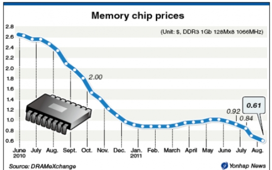 Samsung, Hynix confront plunging chip prices