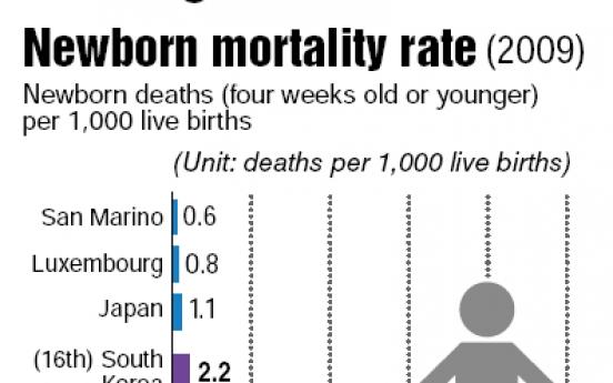 'Neonatal death rate halves in 20 years'