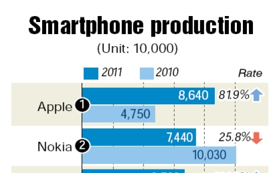 'iPhone to overtake Nokia in smartphone shipments'