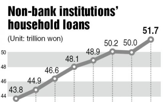 Non-banking institutions' household loans on the rise