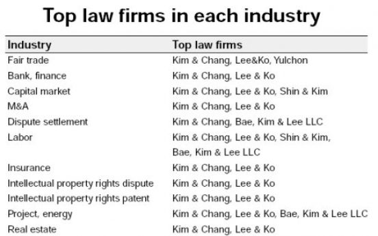 Kim & Chang tops law firms: Legal 500