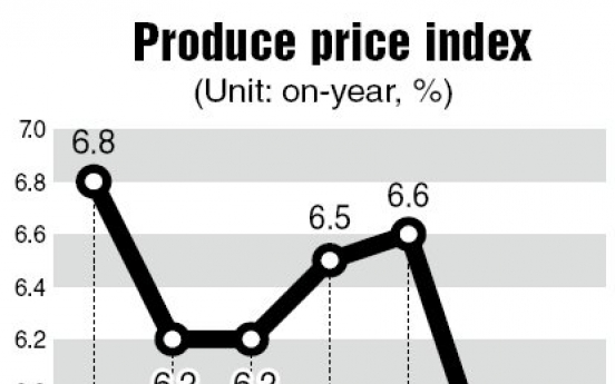 Producer price growth sinks to 10-month low