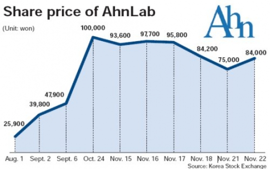 Shares in Ahn's company riding roller-coaster