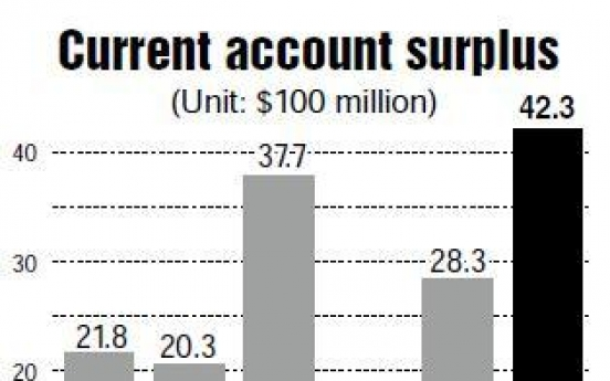Current account surplus hits 1-year high in October