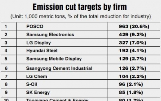 Emissions reduction efforts by major companies