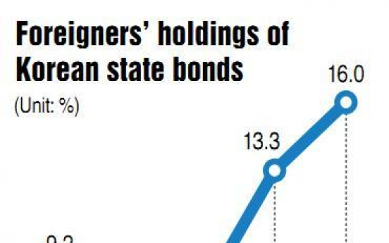 Foreign ownership of Korean state bonds hits a record 16%