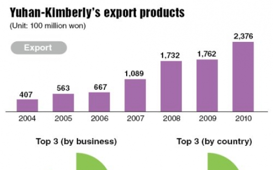 Yuhan-Kimberly, a model of joint venture success