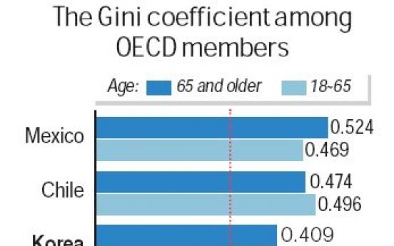 Income inequality higher among seniors