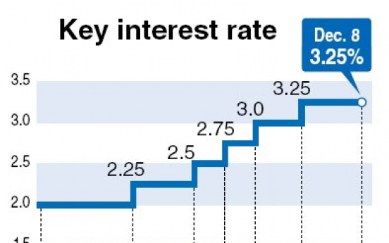 Korea freezes key rate for 6th month