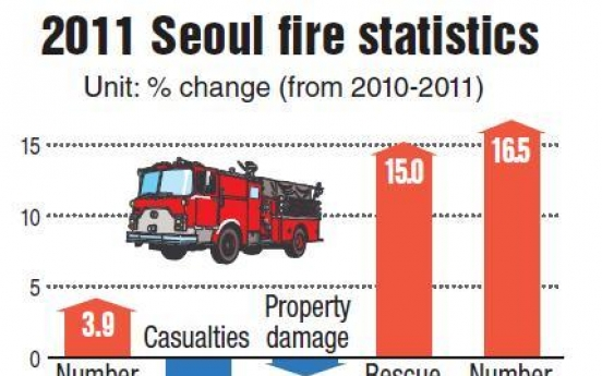 119 crews called 569 times a day last year