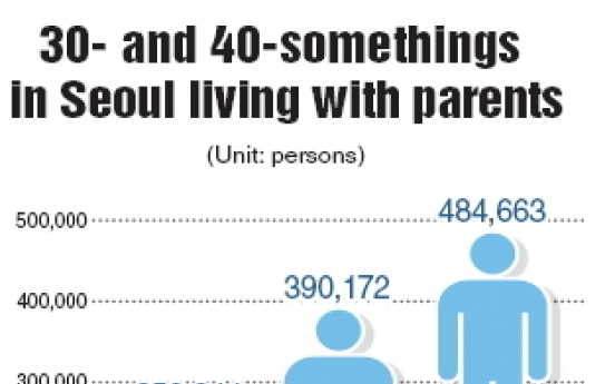 Adults find it hard to leave the nest