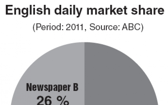 Korea Herald keeps lead in local English daily market