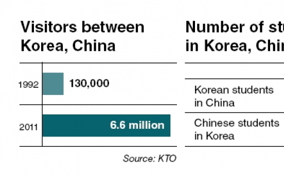 Culture becomes center of Korea-China ties