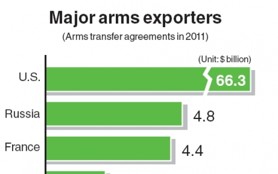 Korea world's 5th-largest arms exporter