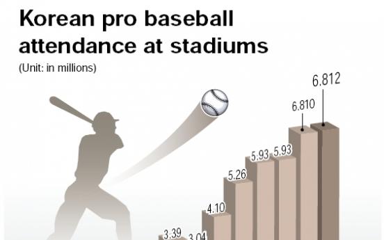 Pro baseball league draws record spectators