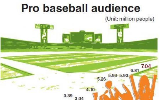 Korean pro baseball league draws record spectators