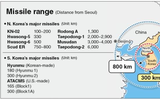 Seoul to get more powerful, longer-range ballistic missiles