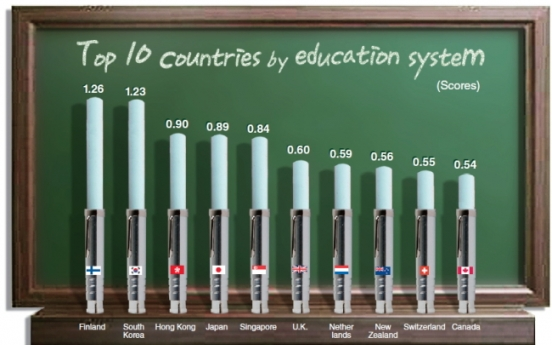 Korea's education system 2nd in the world
