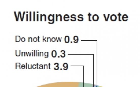 Many voters indifferent to ballot: poll