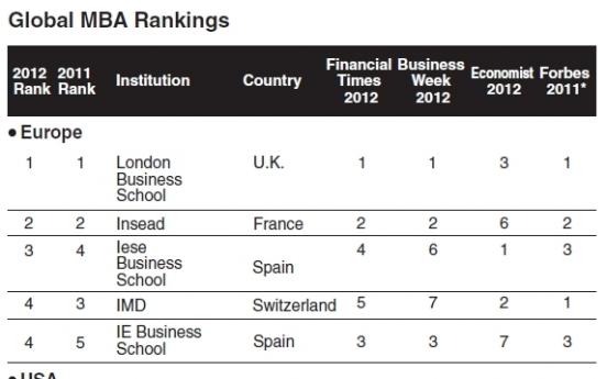 The best business schools of 2012