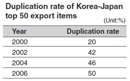 Weak yen to take toll on Korean exports
