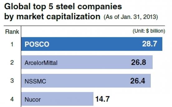 [Power Korea] POSCO pushes for future growth with energy, premium steel