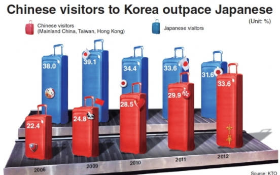 Visitors from China overtake Japanese