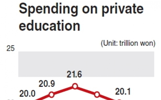 Spending on private education drops 5 percent in 2012