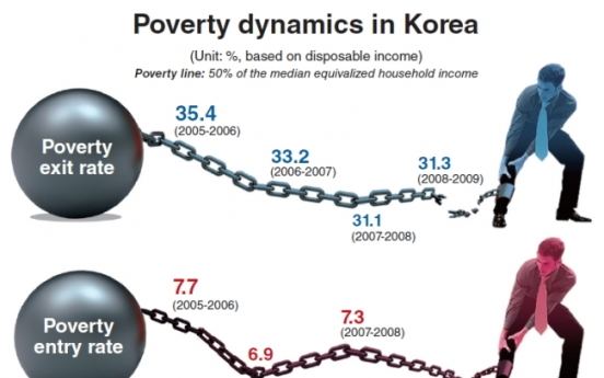 [Graphic News] Fewer Koreans escaping poverty