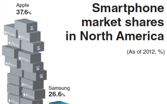 [Graphic News] One in three North Americans uses a Korean smartphone