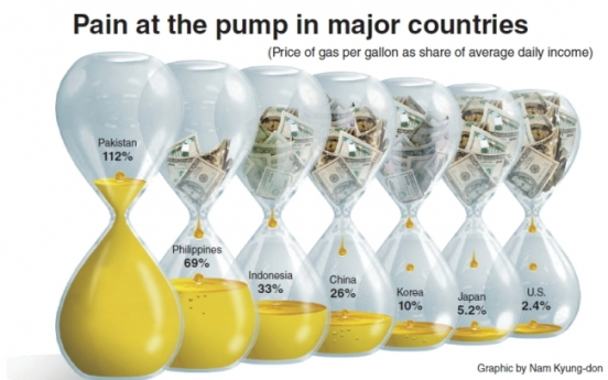 [Graphic News] Korea's 'pain at the pump' eases