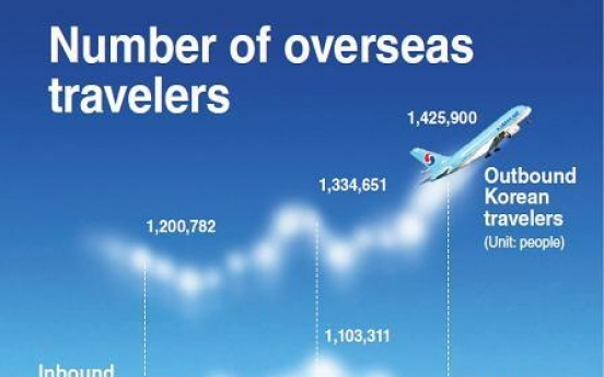 [Graphic News] Travelers hit record high amid strong won