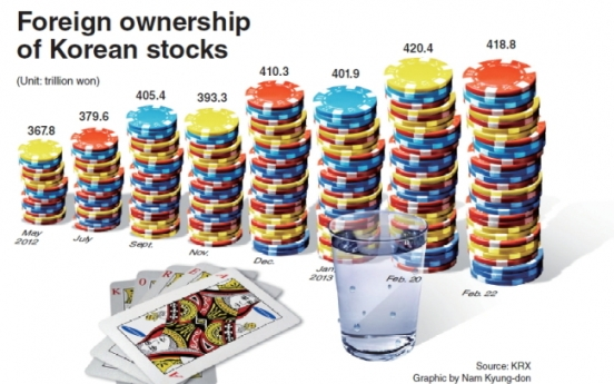 [Graphic News] Foreign stock ownership hits record high