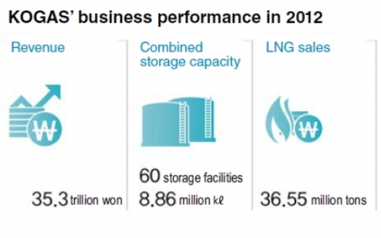 KOGAS diversifies overseas business beyond LNG imports