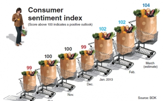 [Graphic News] Consumers' optimism about economy grows