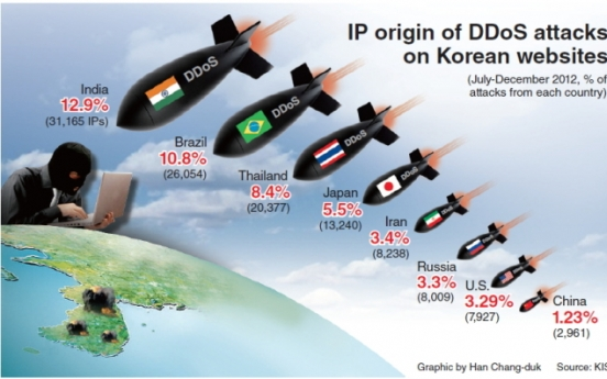 [Graphic News] India main source of DDoS attacks in Korea