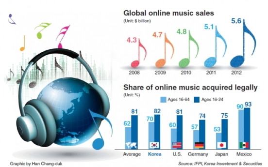 [Graphic News] Music digitalization bodes well for K-pop