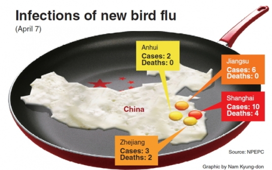 [Graphic News] China boosts bird flu response as cases rise
