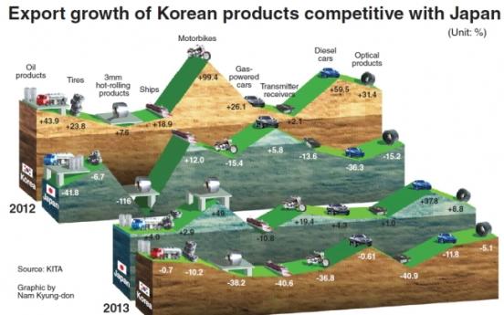 [Graphic News] Weak yen deals blow to Korean exports