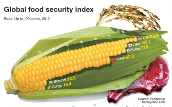 [Graphic News] Korea remains stable in food security