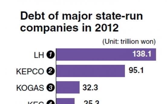 Public firms' swelling debts threaten Korean economy