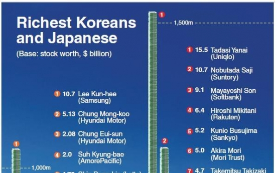 [Graphic News] Korean, Japanese billionaires acquire wealth differently