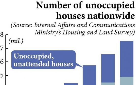 Number of abandoned homes increasing in urban Japan