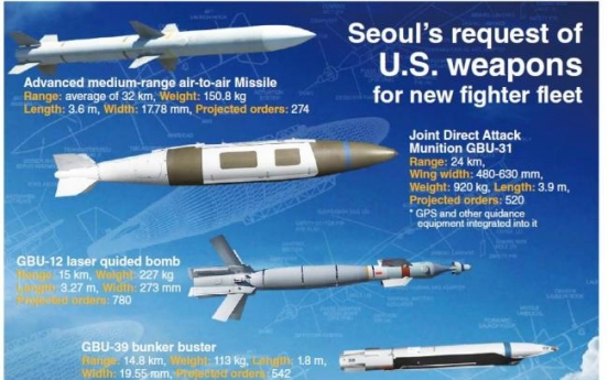 [Graphic News] Seoul plans to purchase U.S. weapons worth $800 million