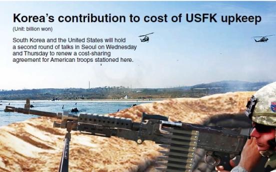 [Graphic News] Korea's contribution to cost of USFK upkeep