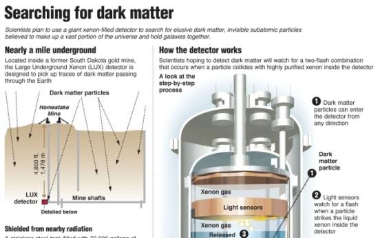 Search for dark matter comes up empty so far
