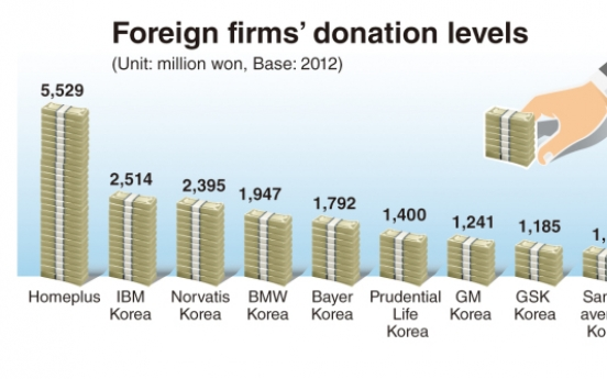 Homeplus tops foreign donations in Korea