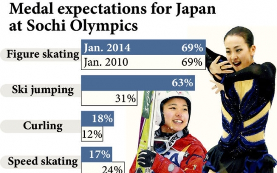 Expectations high for Mao medal