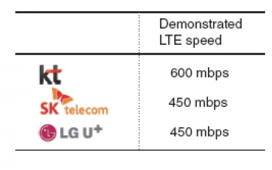 Telecom operators compete for LTE ...leadership at MWC